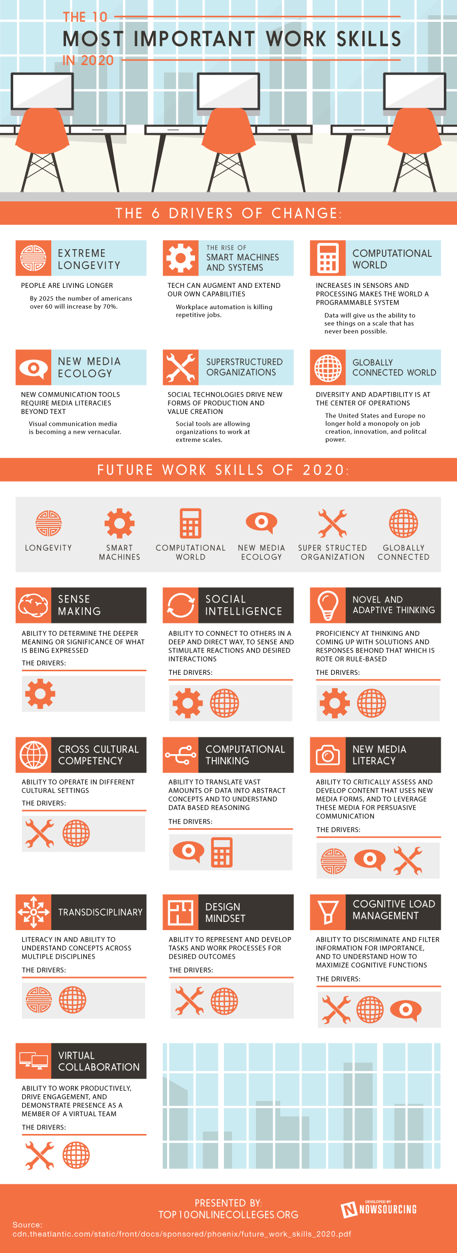 Important Work Skills For 2020 by top10onlinecolleges